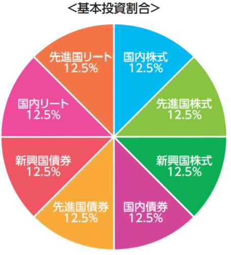 SBI証券 資産分配